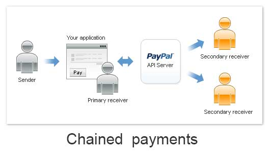 Paypal Adaptive Chained Payment