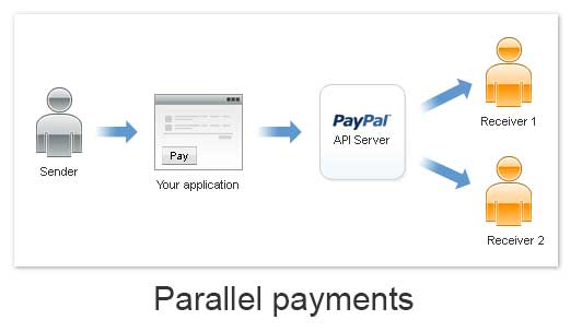 Paypal Adaptive Parallel Payment